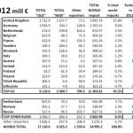 cei mai mari 5 importatori europeni