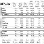cei mai mari importatori de vinuri