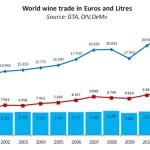 comertul international cu vinuri in perioada 2000-2012