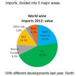 importurile de vinuri pe regiuni