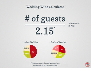 Calculator vin pentru nunta